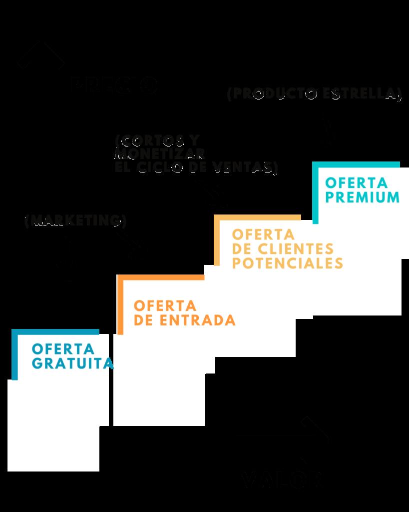 Cómo Crear una Escalera de Valor para Aumentar tus Ventas